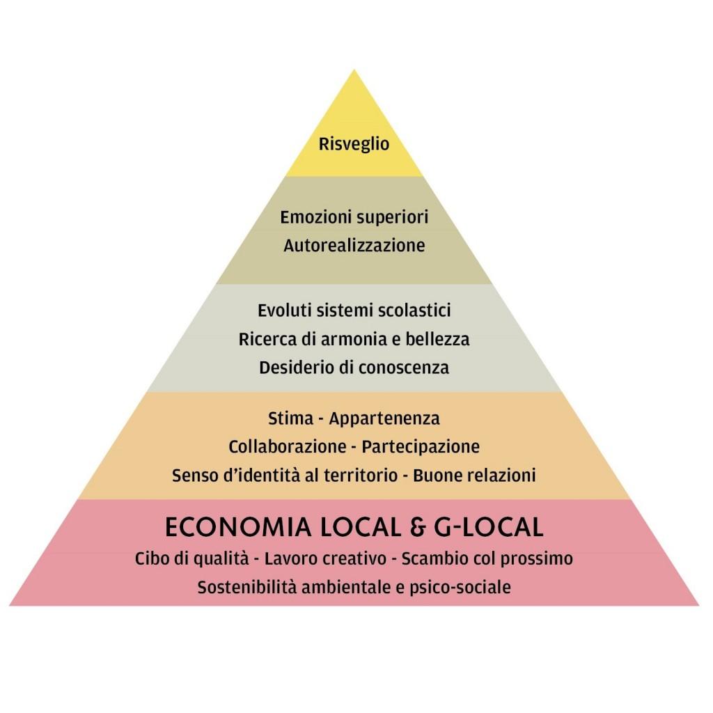 piramide-verso-nuove-ricchezze